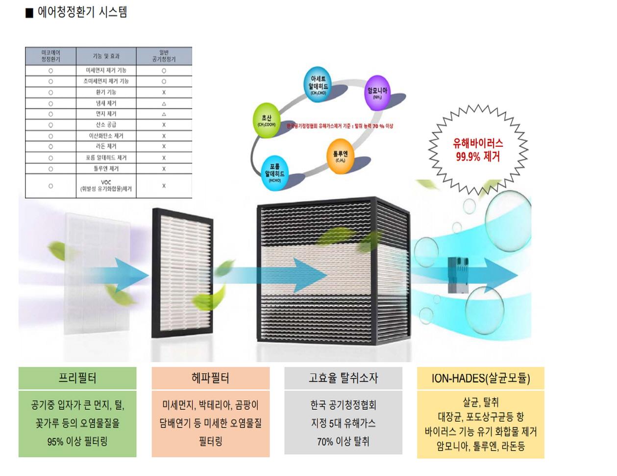 구미 교리 광신프로그레스 미세먼지제거 시스템.jpg