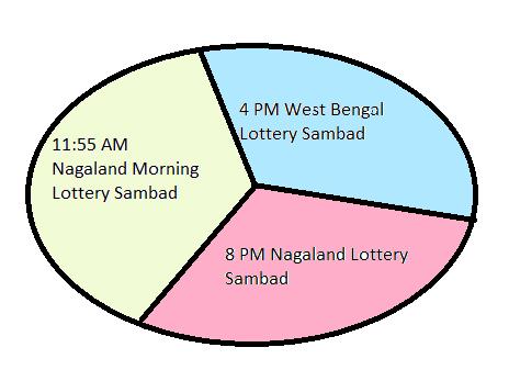 Lottery sambad timings