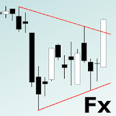 Forex Charts Today