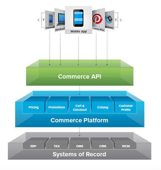A best-of-breed system is cost-effective and unites capabilities from all your business platforms into a single API.