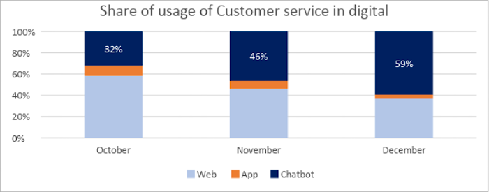 Share of usage of customer service in digital