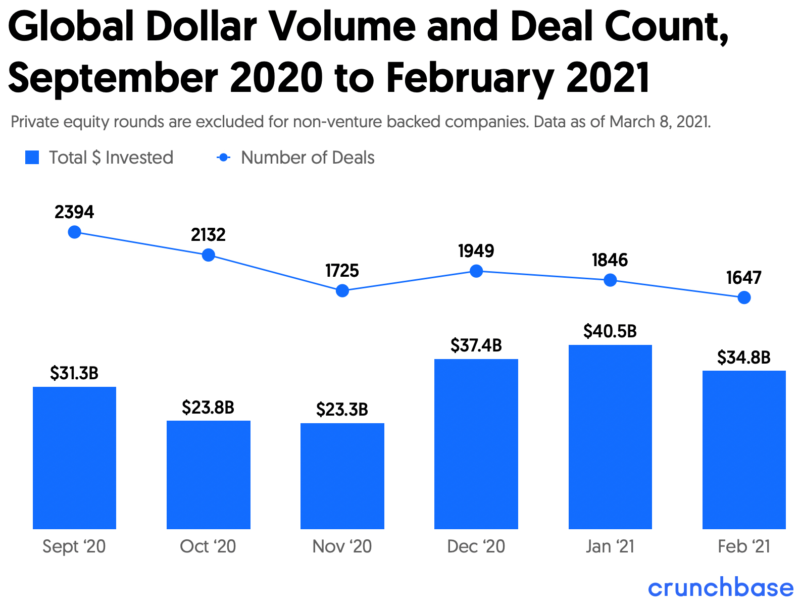 investment deals and total funding in September 2020 through February 2021 chart