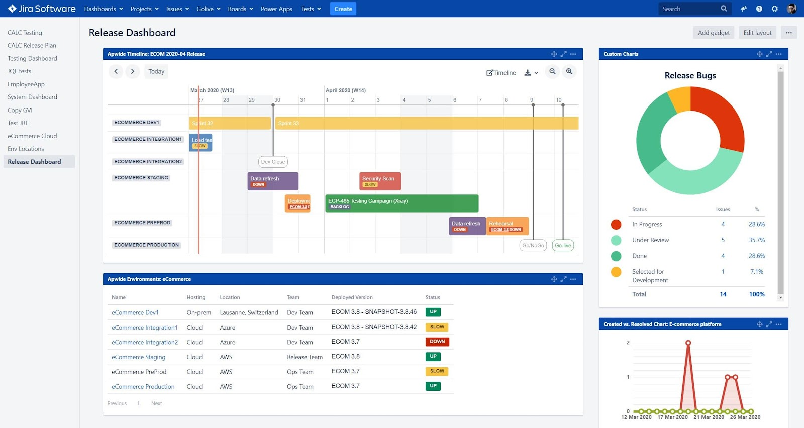 Apwide's golive Test environment management dashboards for Jira