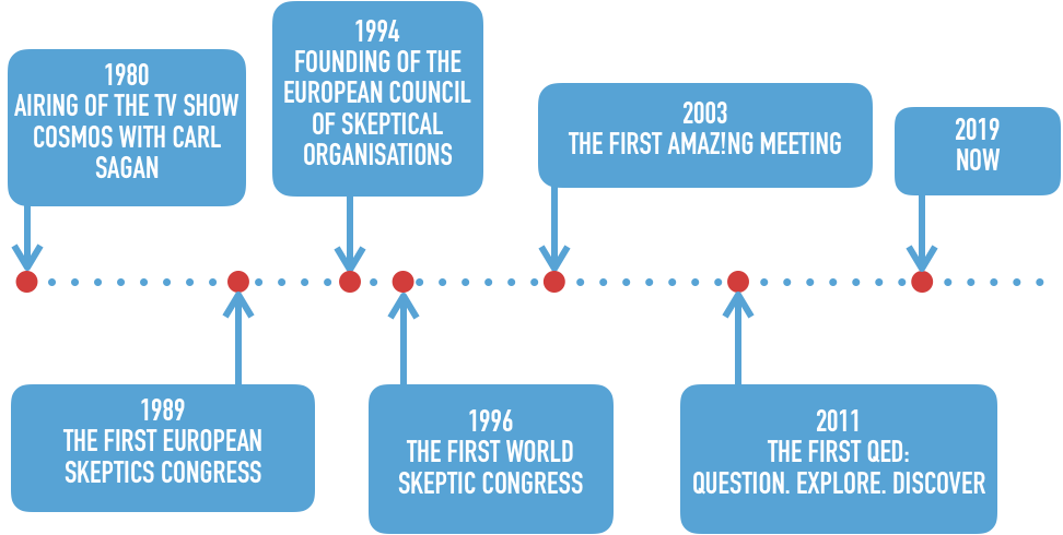 The skeptical timeline continues. 1980 the airing of the TV show Cosmos with Carl Sagan. 1989 The first European Skeptics Congress, 1994 the founding of the European Council of Skeptical Organisations, 1995 the first World Skeptic Congress, 2003 the first The Amazing Meeting, 2011 the first QED conference, 2019 now.