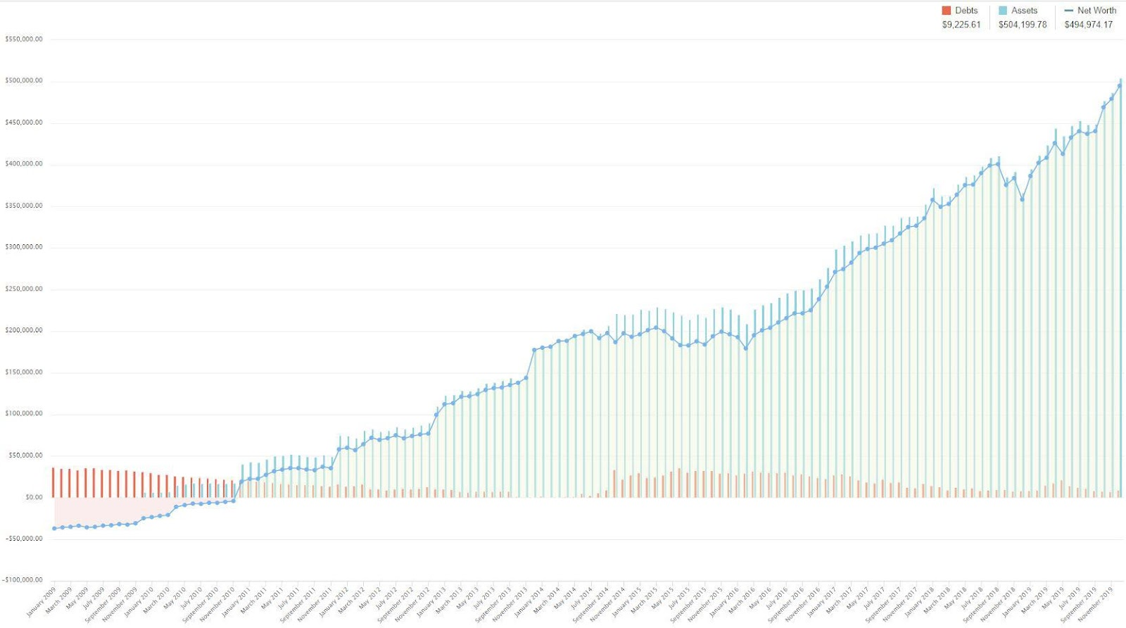 Is YNAB Worth the Cost? One YNAB user increased his net worth to almost half a million dollars in 10 years.