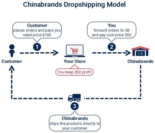 Chinabrands Dropshipping Model
