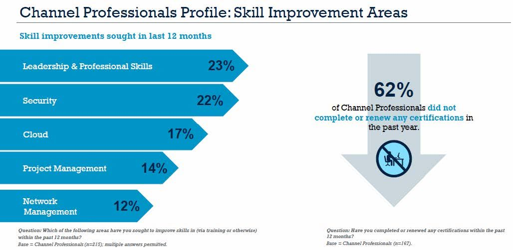 Channel Professionals Profile: Skill Improvement Areas. Source: Informa Engage
