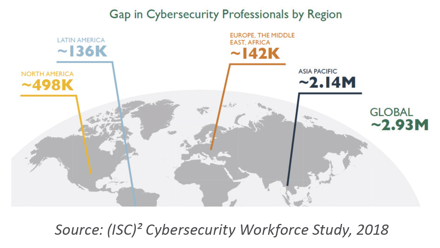 Source: (ISC)² Cybersecurity Workforce Study, 2018