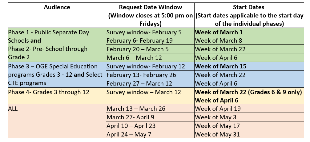 By student group, deadlines for requesting hybrid in-person learning in order to start during certain weeks