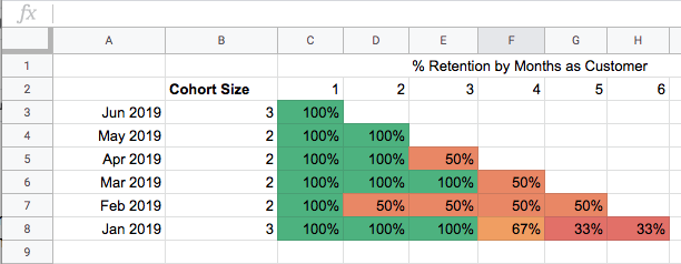 how to build a cohort analysis in Google Sheets example 1.
