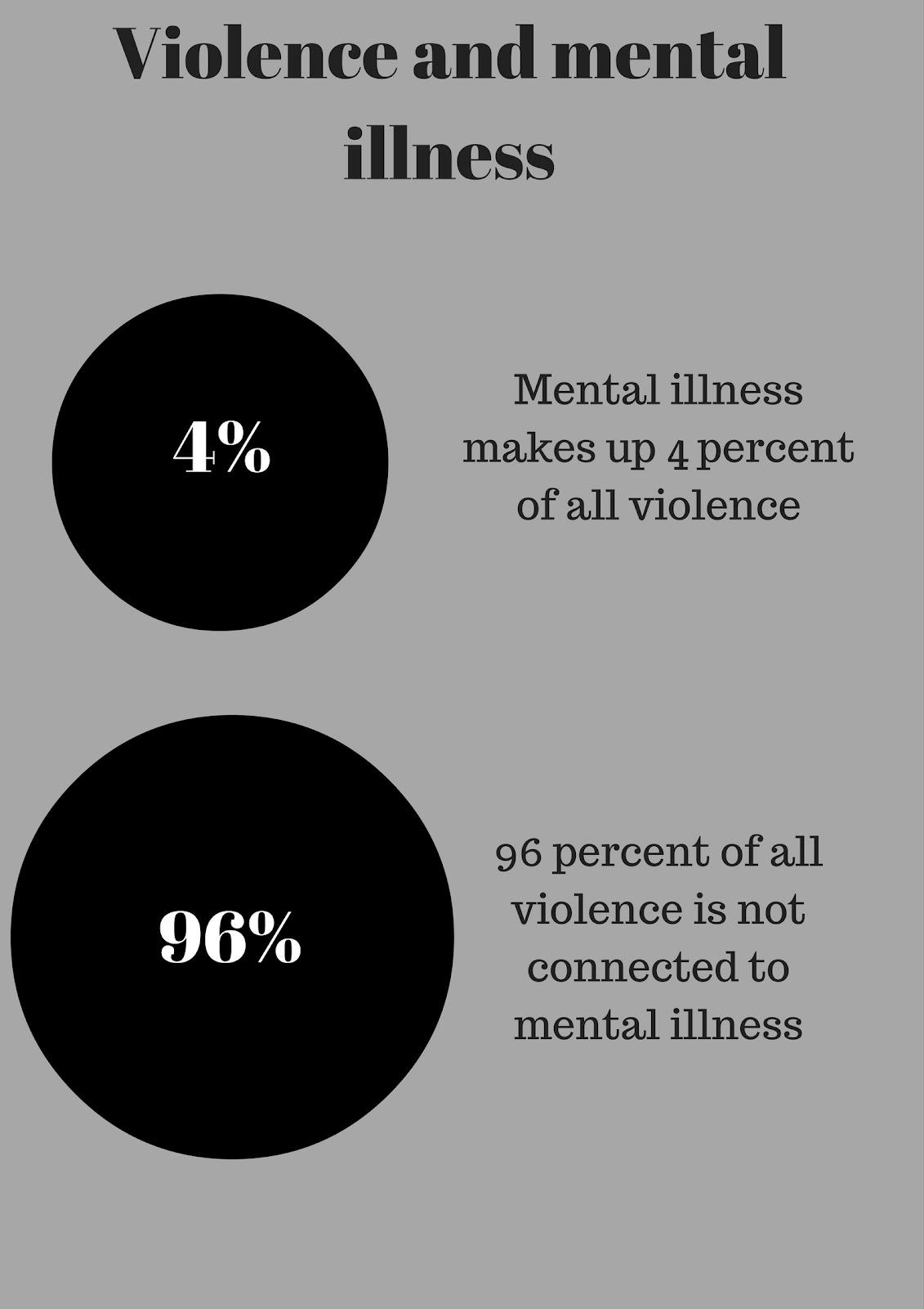 Image result for misconception gun violence mental illness graph