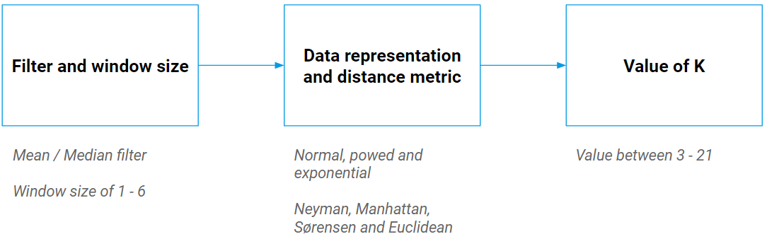 Select filter and window size, then data representation and distance metric and in the last step determine the k value.