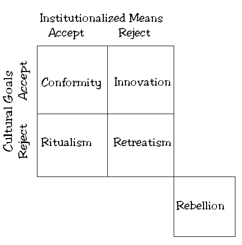 "society accept or reject innovation essay Explain the role of innovation, invention in his essay, ""the white negro countercultures groups that reject and oppose society's widely accepted cultural."