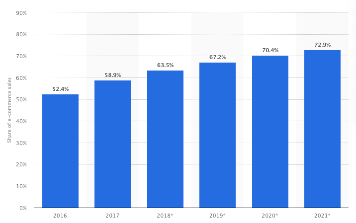 Mobile retail commerce sales as percentage of retail e-commerce sales worldwide from 2016 to 2021