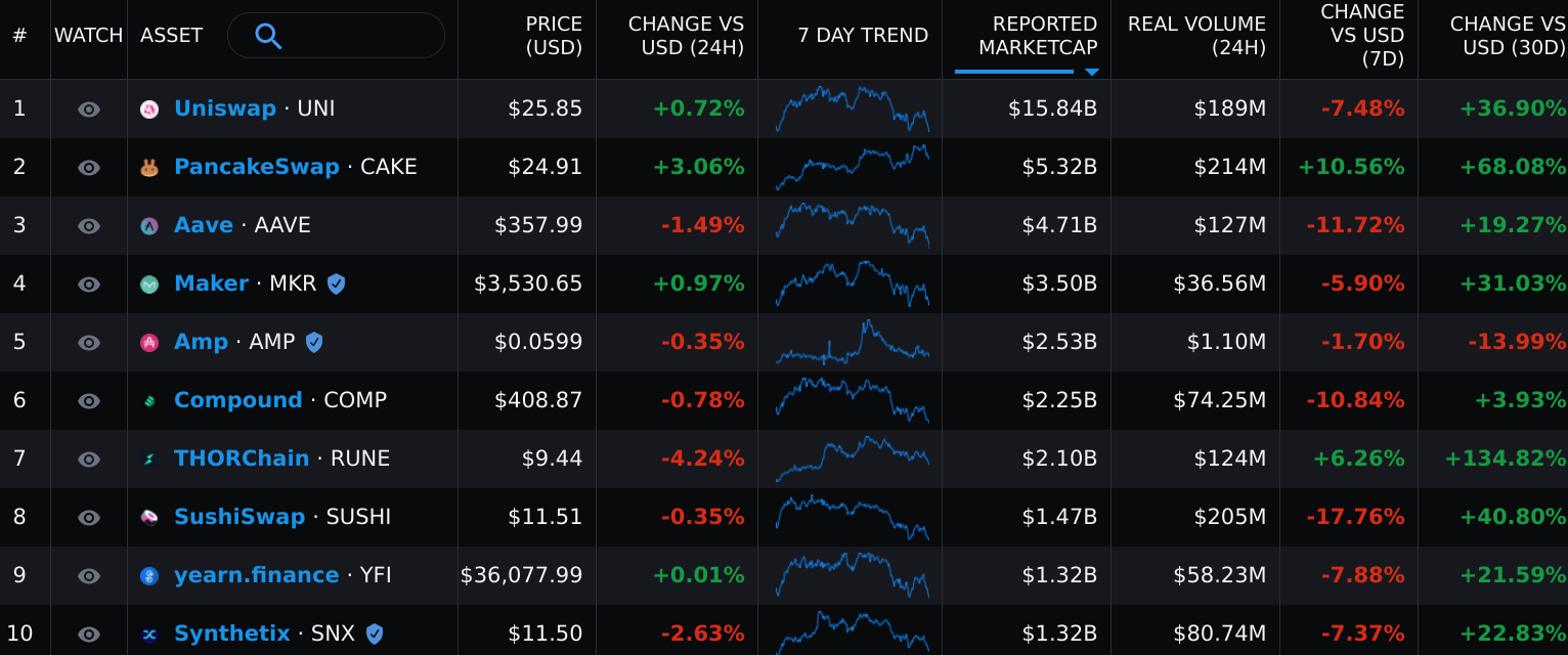 Les cours des principaux actifs de la DeFI d'Ethereum fluctuent beaucoup
