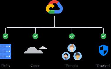 Symbol für Daten, offene Clouds, Personen und eine vertrauenswürdige Cloud verbinden sich mit einem einzigen Google Cloud-Symbol