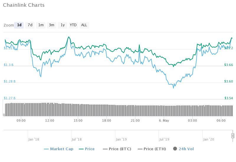 Chainlink (LINK) Price Analysis