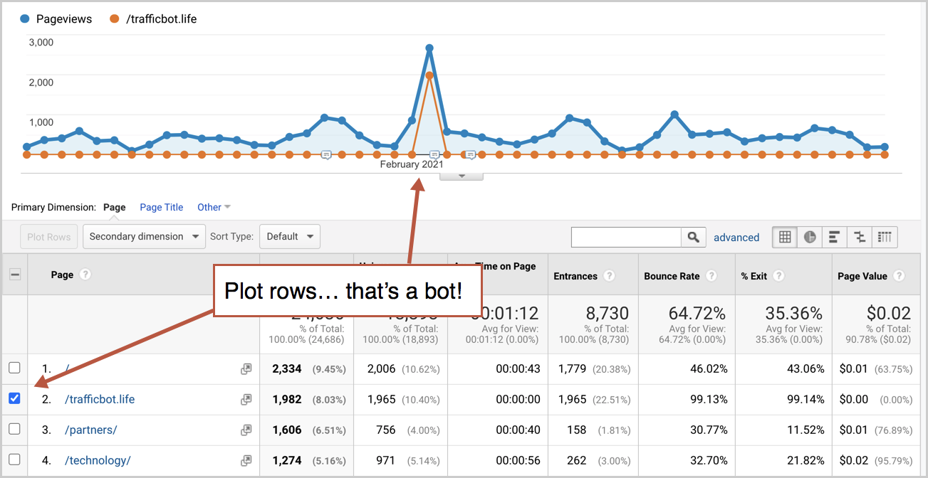 how to identify bot traffic