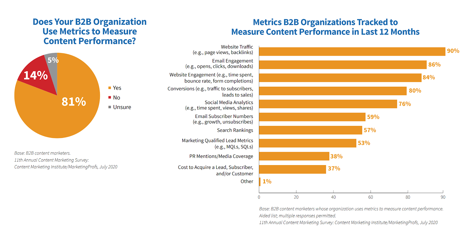 10 B2B Content Marketing Insights To Guide Your 2021 Strategy