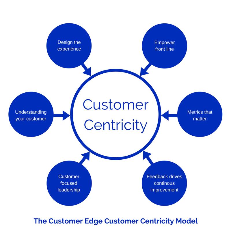 The Customer Edge Customer Centricity Model