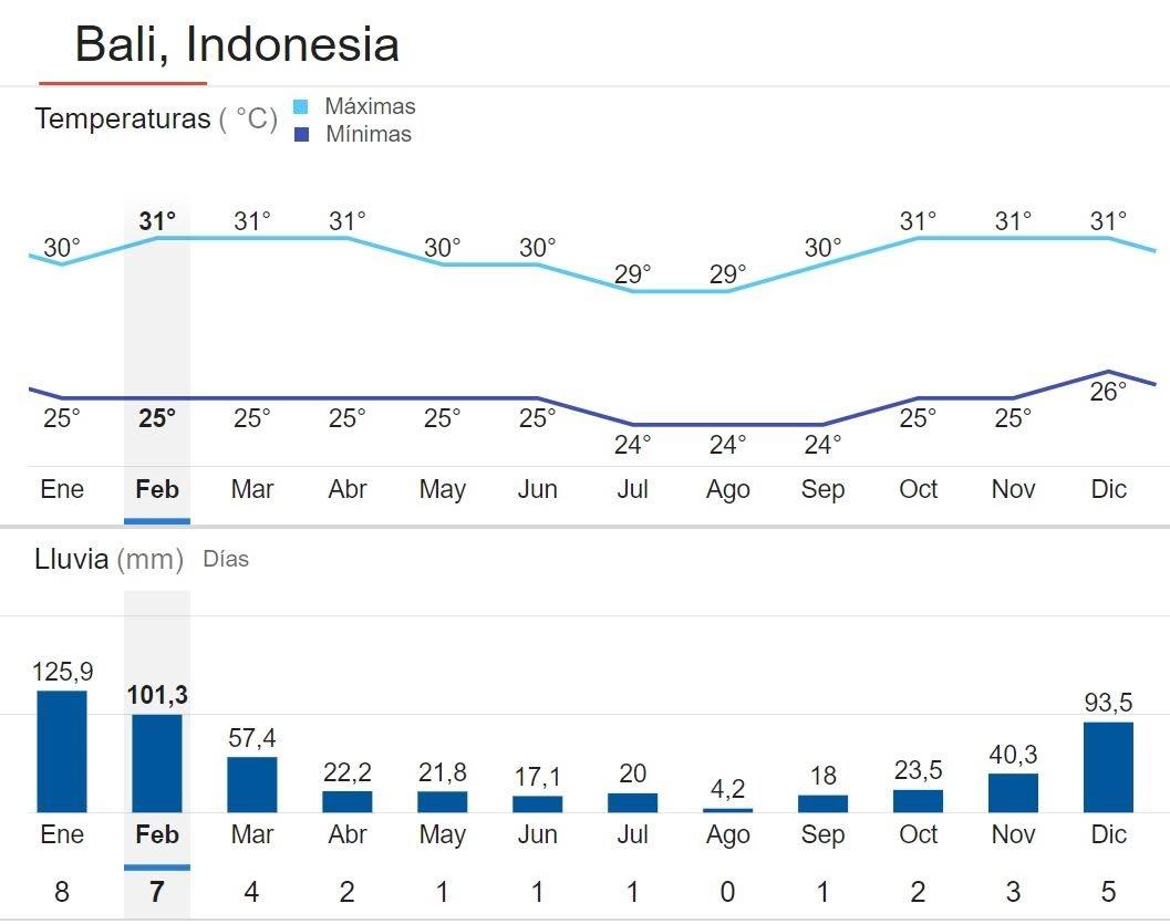 Bali clima