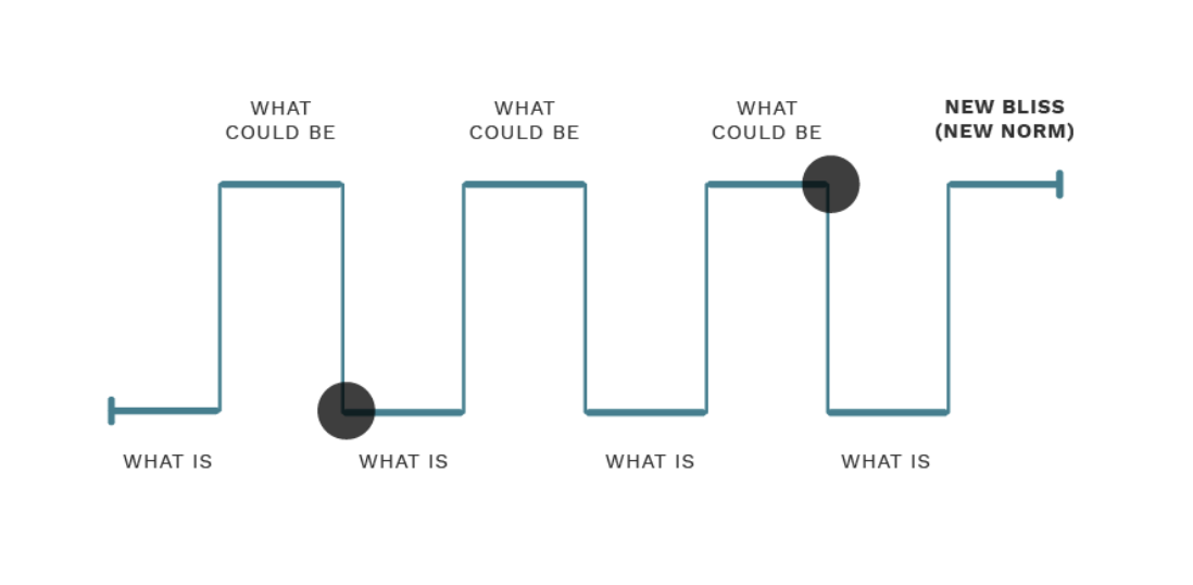 """Line diagram of nancy Duarte's """"what is"""" and """"what could be"""" presentation storytelling framework, which ends in the """"new bliss"""" or """"new norm"""""""
