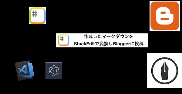 ポキオ Facebook API 変更
