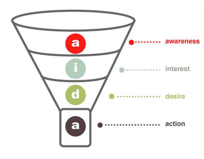 Lesson 2: Social media and engagement : How does social media work with the  engagement funnel?