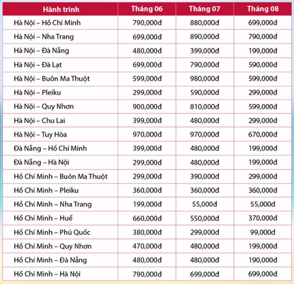 Bảng Tổng hợp giá vé máy bay tốt nhất tháng 6,7,8/2019