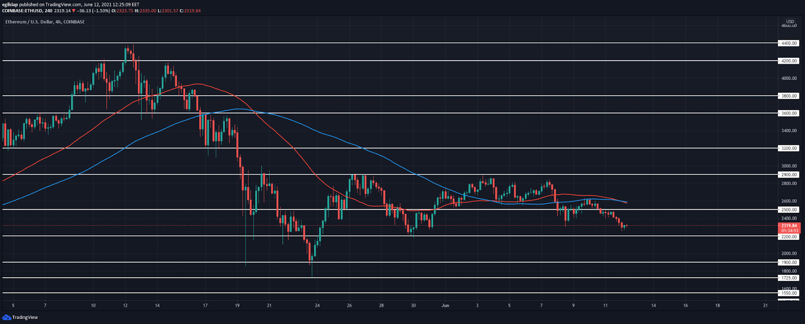 Ethereum price analysis: Ethereum sets a lower low, prepares to reverse?