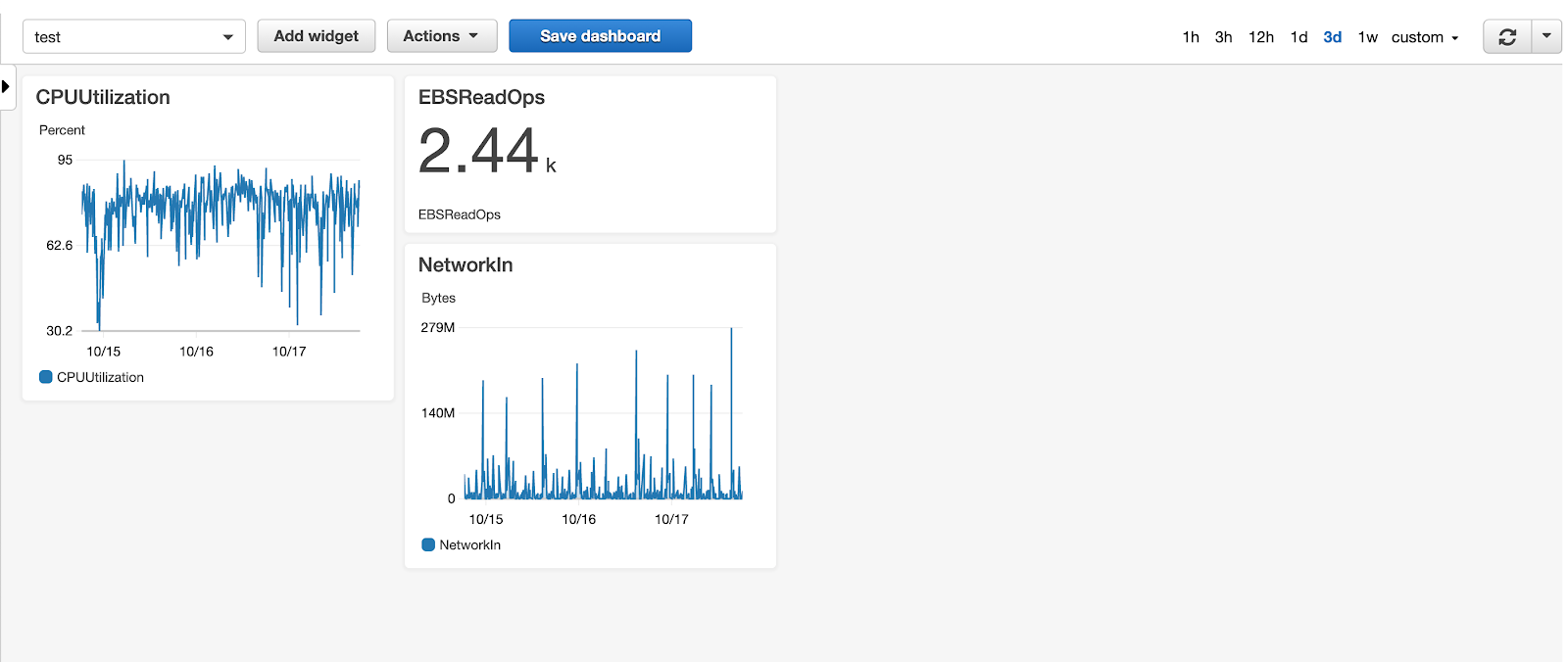 CloudWatch Dashboards
