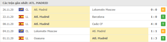 Thành tích của Atletico Madrid trong 5 trận gần đây