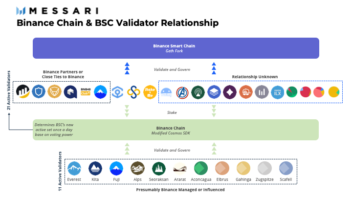Principais validadores da BSC e Binance Chain
