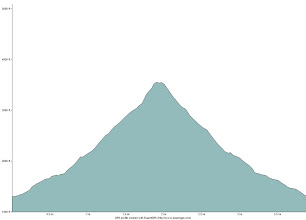 Photo: Elevation profile of the hike on Mount Hunger.