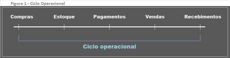 Sazonalidade ciclo operacional