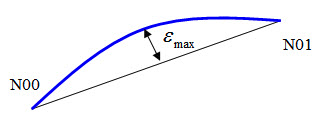 The contour error between the desired curve and the interpolated trajectory