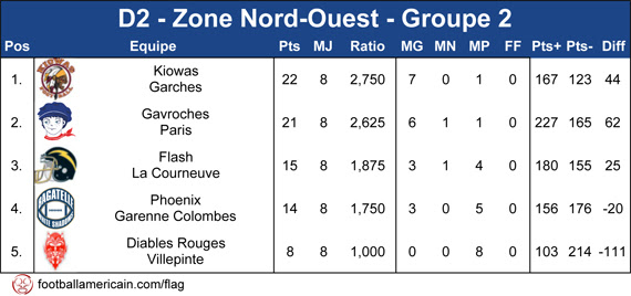Classement Groupe 2 Zone Nord-Ouest