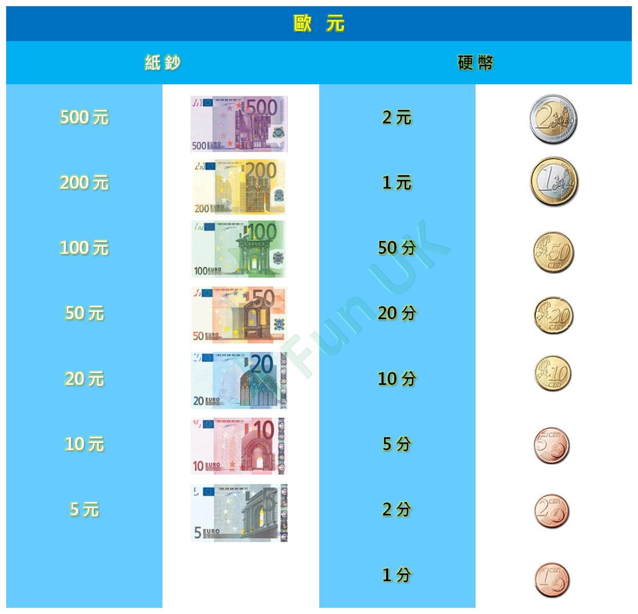 歐元貨幣一覽表