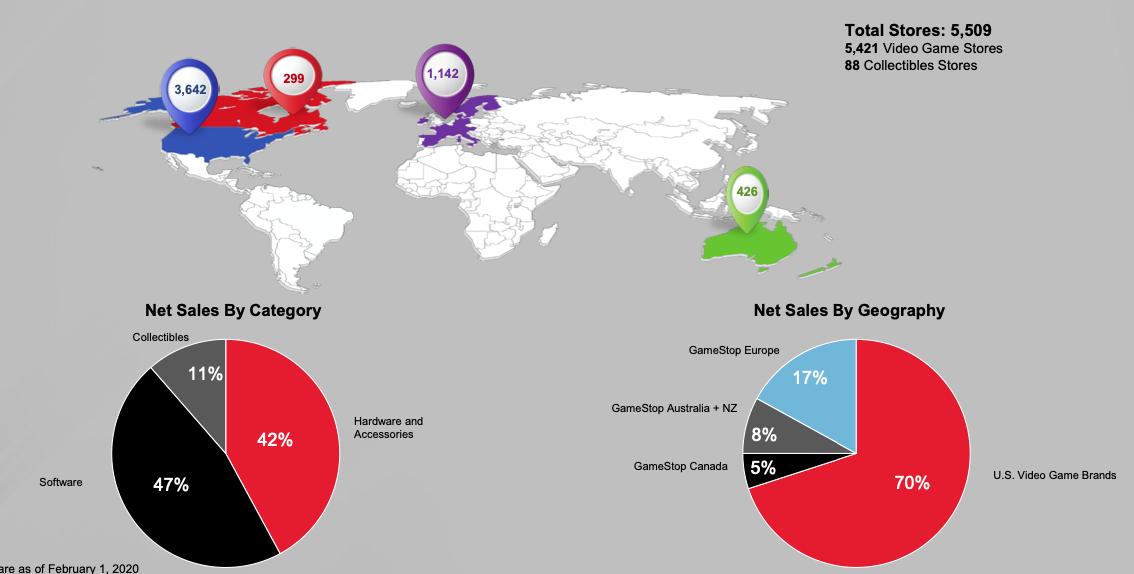 GameStop Stock Sales Breakdown