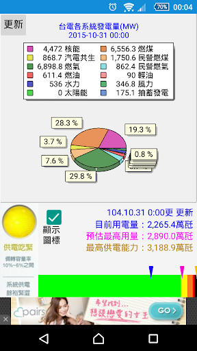 發電資訊站II