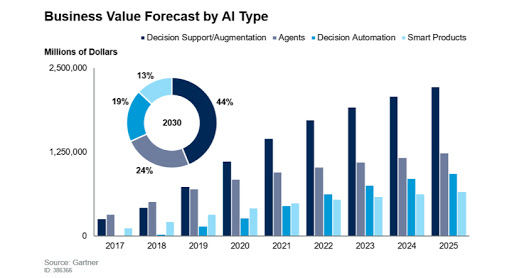 Worldwide business value by AI type.