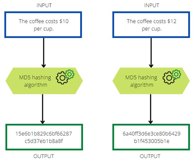 md5 hashing algorithm