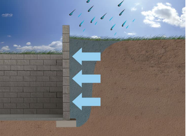 hydrostatic pressure on foundation wall