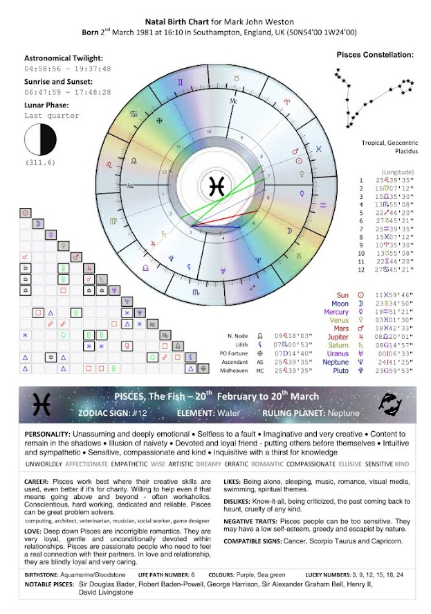 Astrology Natal Birth Chart Birthday Christening On This The Day