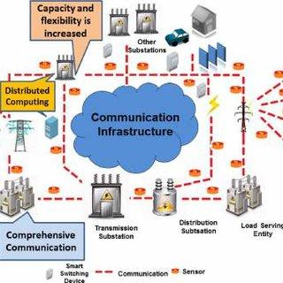 PDF) Smart Grid Technologies: Communication Technologies and Standards