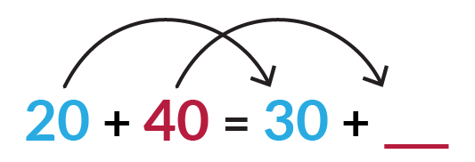 In the equation blue 20 + red 40 = blue 30 + red blank, the 20 changes to 30. How does the 40 change if the equation is true?