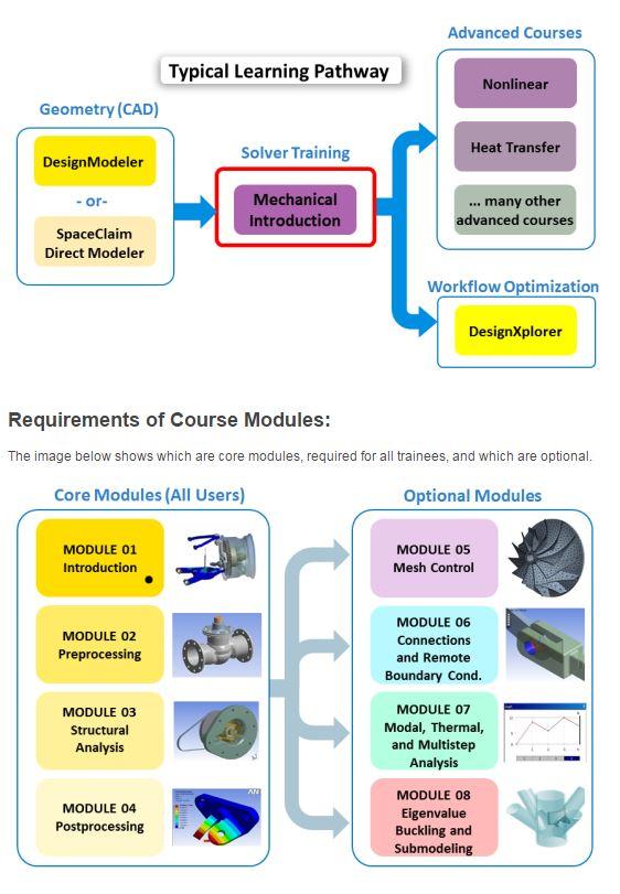 ANSYS Модульная структура материала позволяет наполнять конкретный курс с учётом специфических требований и пожеланий.
