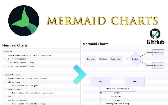Mermaid Charts