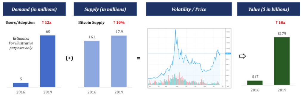Demand and supply in Bitcoin over last market cycle from 2016 to 2019