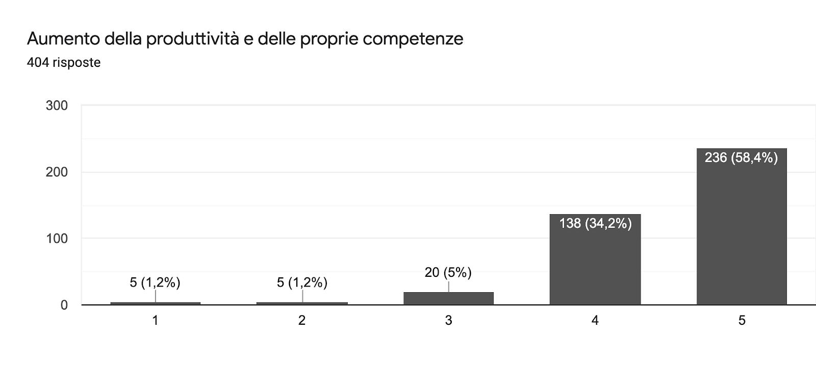 Grafico delle risposte di Moduli. Titolo della domanda: Aumento della produttività e delle proprie competenze. Numero di risposte: 404 risposte.
